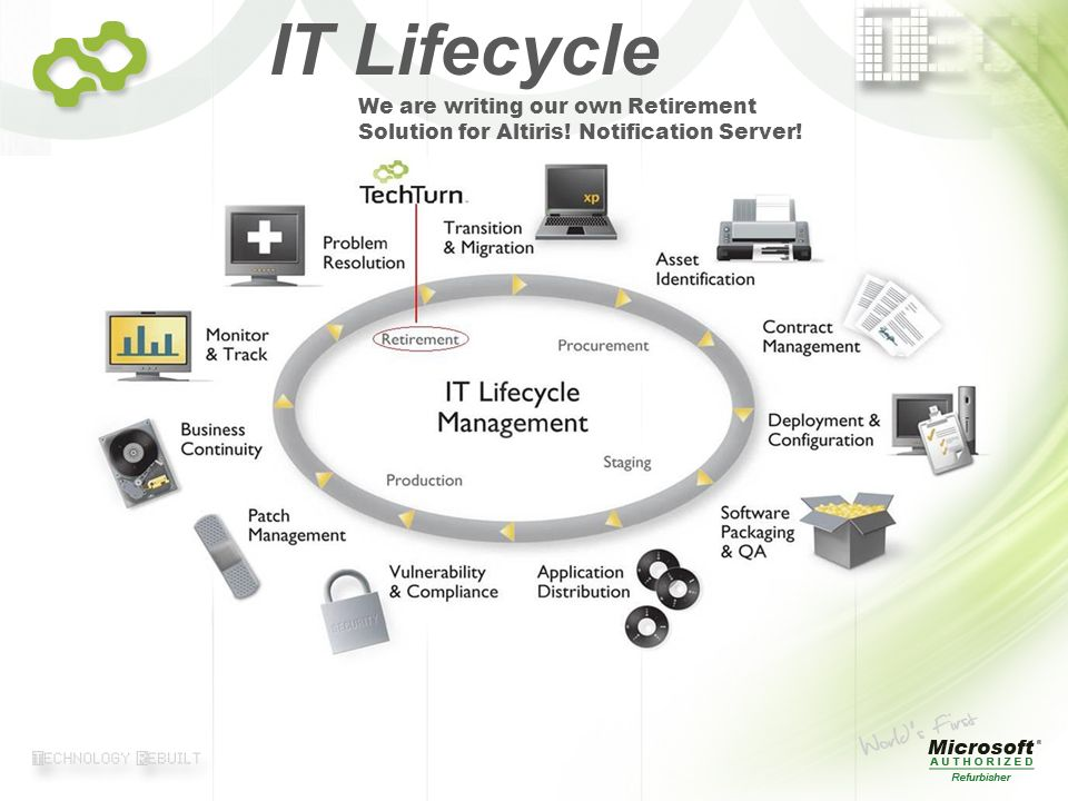 © 2007 TechTurn IT Lifecycle We are writing our own Retirement Solution for Altiris.