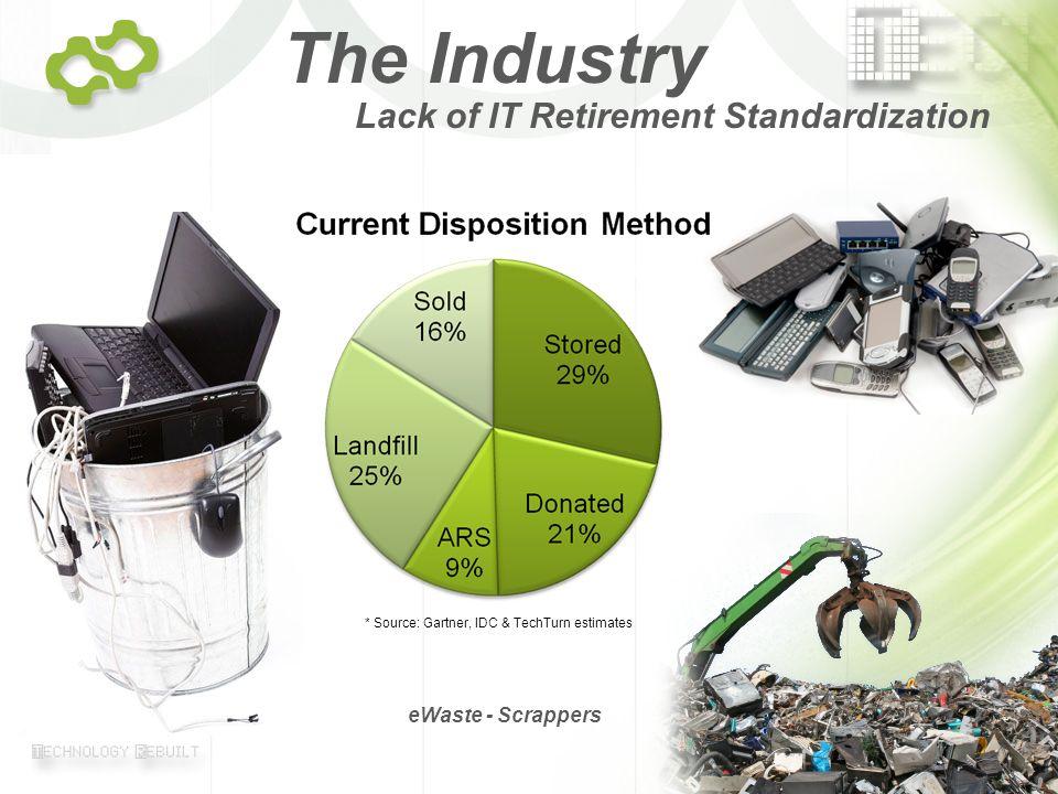 © 2007 TechTurn Page 3 Lack of IT Retirement Standardization eWaste - Scrappers The Industry * Source: Gartner, IDC & TechTurn estimates