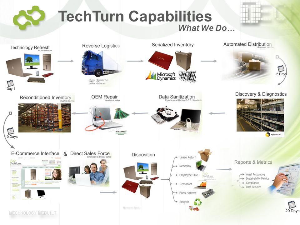 © 2007 TechTurn Page 9 TechTurn Capabilities What We Do…