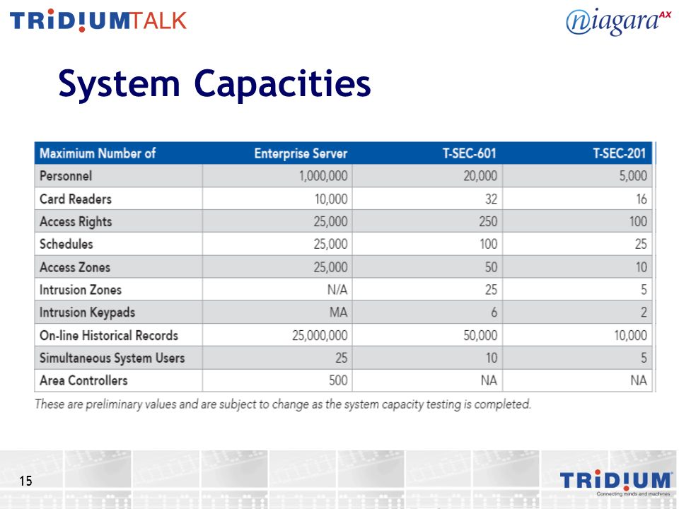 15 System Capacities