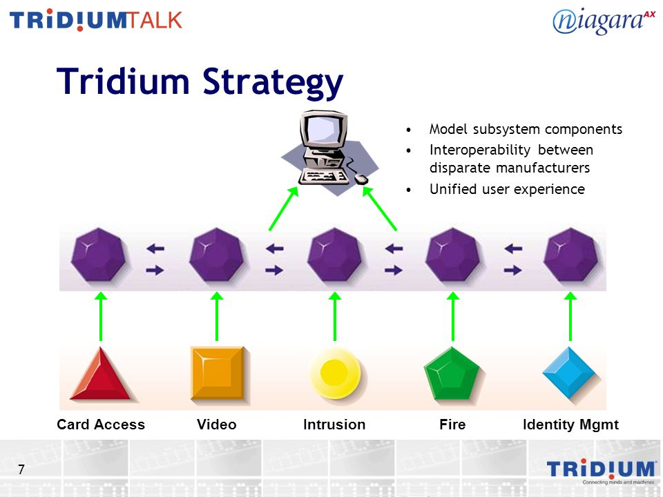 7 Tridium Strategy Model subsystem components Interoperability between disparate manufacturers Unified user experience Card Access Video Intrusion Fir