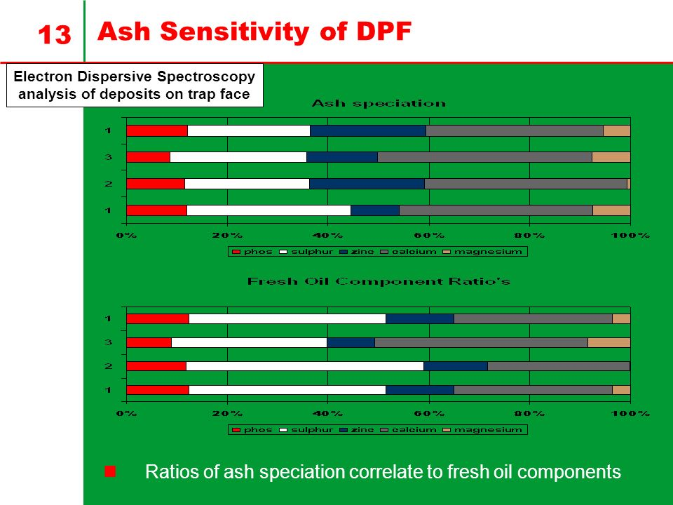 13 Ash Sensitivity of DPF Electron Dispersive Spectroscopy analysis of deposits on trap face Ratios of ash speciation correlate to fresh oil components