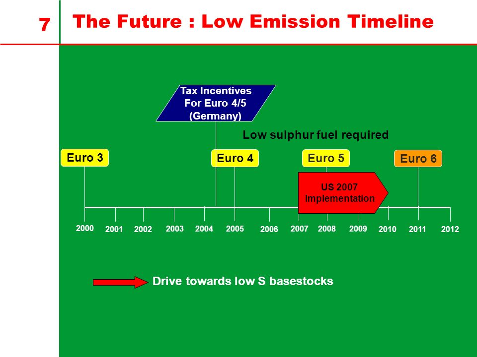 7 The Future : Low Emission Timeline 2000 2005200720082009200320042002200120062011 20102012 Euro 3 Euro 4Euro 5 Tax Incentives For Euro 4/5 (Germany) US 2007 Implementation Euro 6 Low sulphur fuel required Drive towards low S basestocks