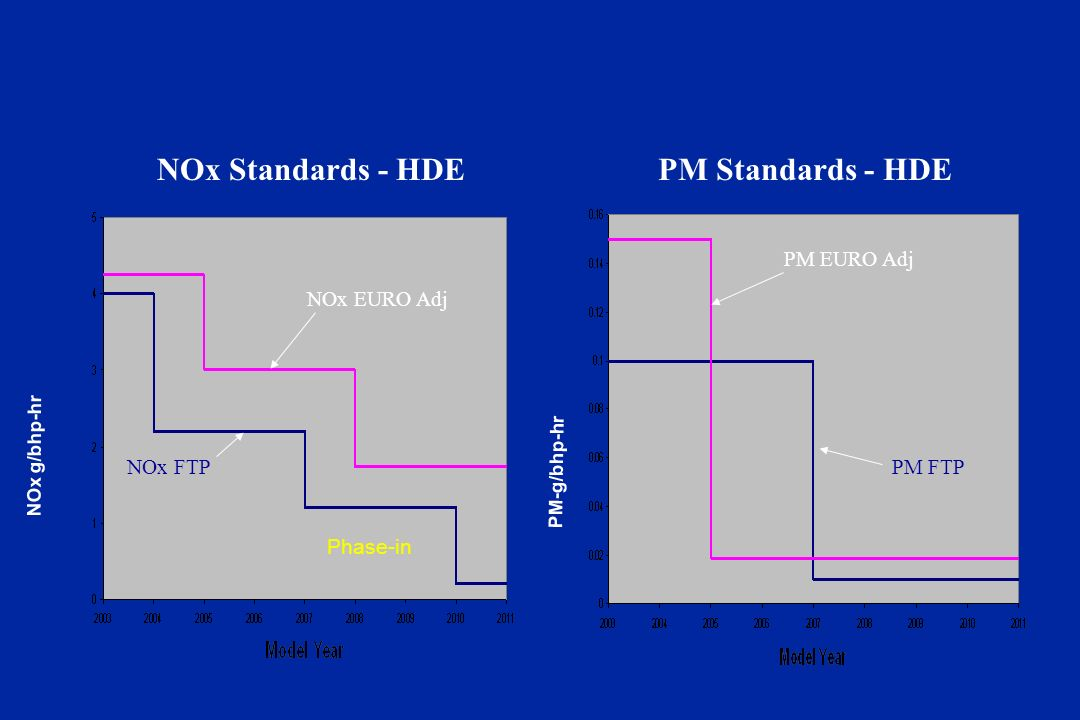 NOx g/bhp-hr NOx Standards - HDEPM Standards - HDE Phase-in PM-g/bhp-hr NOx FTP NOx EURO Adj PM FTP PM EURO Adj