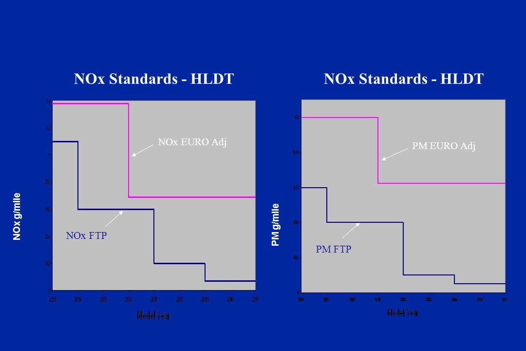 NOx Standards - HLDT NOx g/mile PM g/mile NOx FTP NOx EURO Adj PM FTP PM EURO Adj