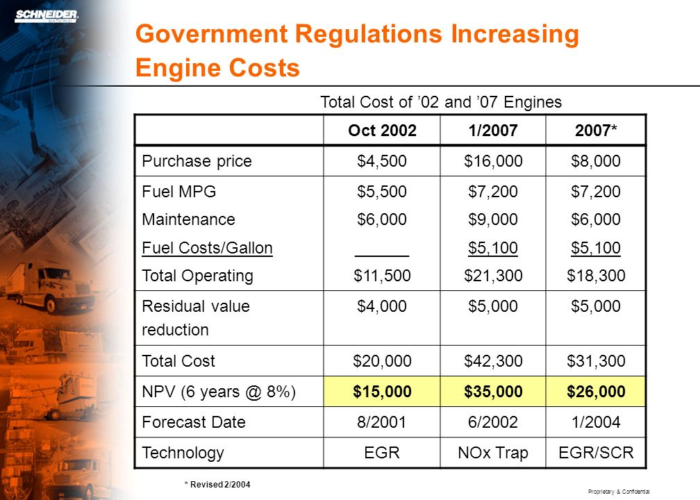 Proprietary & Confidential Government Regulations Increasing Engine Costs Oct 20021/20072007* Purchase price$4,500$16,000$8,000 Fuel MPG Maintenance F