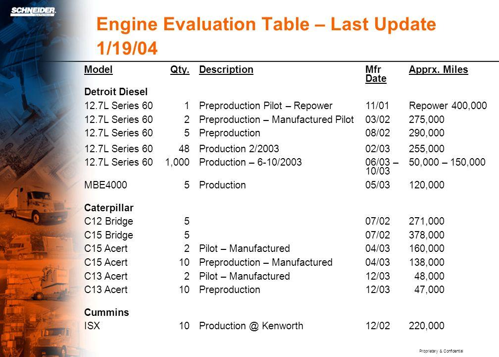 Proprietary & Confidential Engine Evaluation Table – Last Update 1/19/04 ModelQty.Description Mfr Date Apprx.