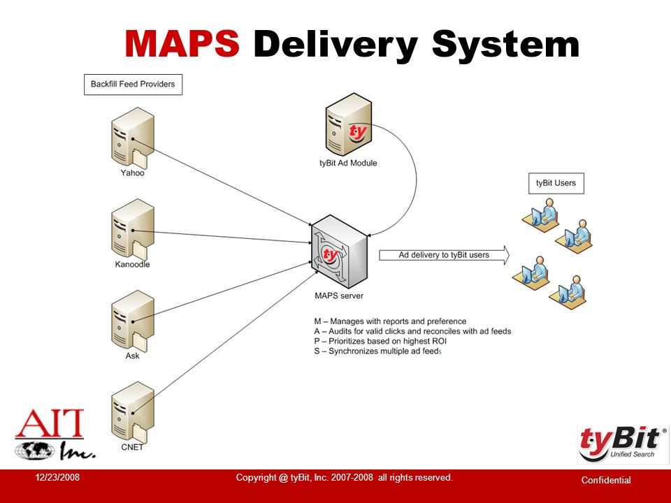 MAPS Delivery System Confidential 12/23/2008Copyright @ tyBit, Inc. 2007-2008 all rights reserved.