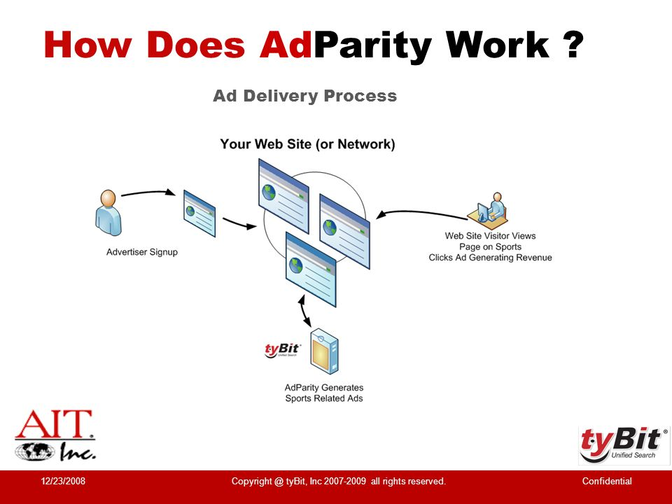 How Does AdParity Work ? 12/23/2008ConfidentialCopyright @ tyBit, Inc 2007-2009 all rights reserved. Ad Delivery Process