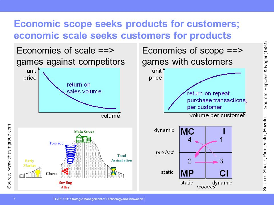TU-91.123: Strategic Management of Technology and Innovation |7 Economic scope seeks products for customers; economic scale seeks customers for products Economies of scale ==> games against competitors Economies of scope ==> games with customers Source: www.chasmgroup.com Source: Shank, Pine, Victor, Boynton Source: Peppers & Roger (1993)
