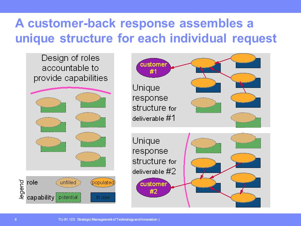 TU-91.123: Strategic Management of Technology and Innovation |8 A customer-back response assembles a unique structure for each individual request