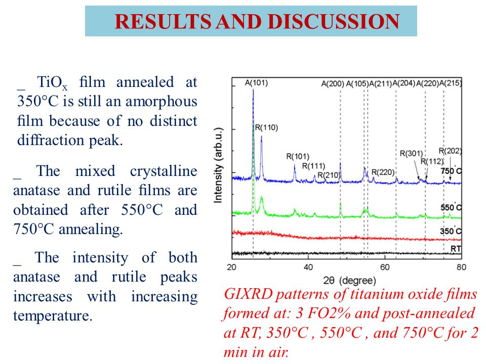 GIXRD patterns of titanium oxide lms formed at: 3 FO2% and post-annealed at RT, 350°C, 550°C, and 750°C for 2 min in air. RESULTS AND DISCUSSION _ TiO