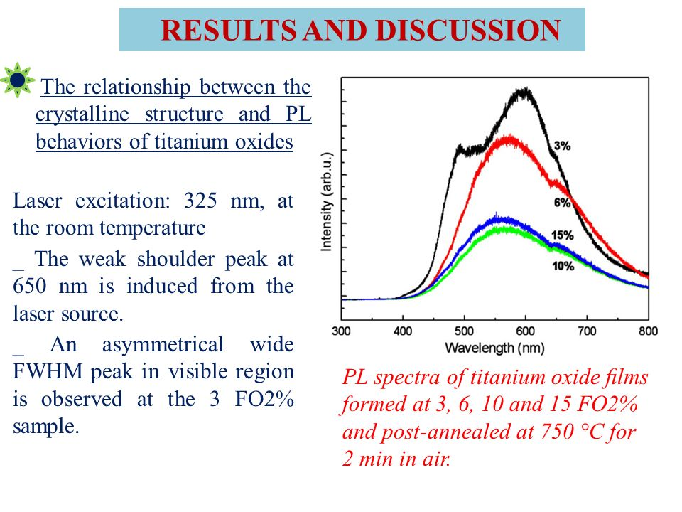 PL spectra of titanium oxide lms formed at 3, 6, 10 and 15 FO2% and post-annealed at 750 °C for 2 min in air.