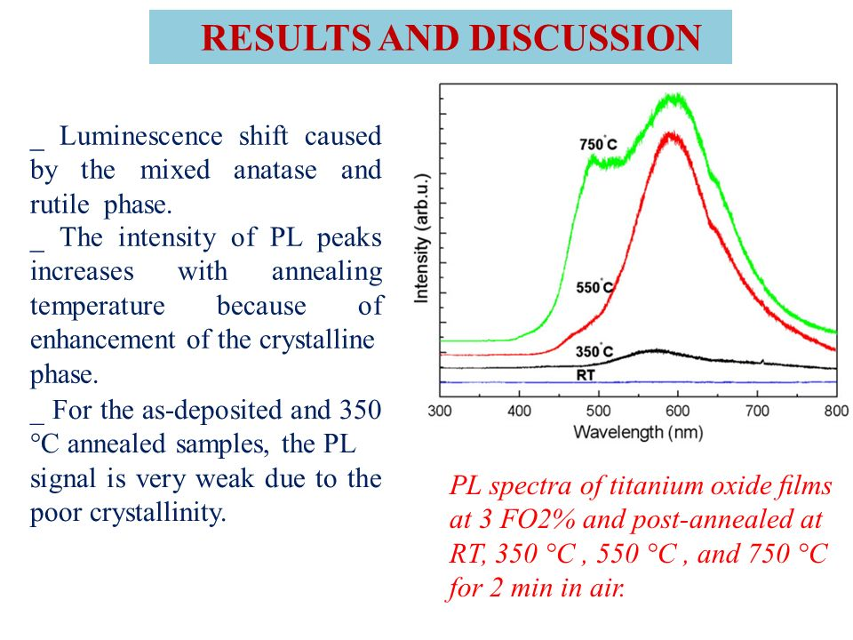 PL spectra of titanium oxide lms at 3 FO2% and post-annealed at RT, 350 °C, 550 °C, and 750 °C for 2 min in air. RESULTS AND DISCUSSION _ Luminescence