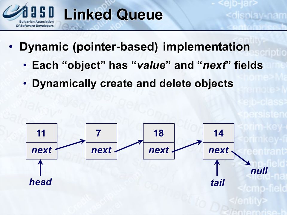 Linked Queue Dynamic (pointer-based) implementationDynamic (pointer-based) implementation Each object has value and next fieldsEach object has value and next fields Dynamically create and delete objectsDynamically create and delete objects 11 next 7 next 18 next 14 next head tail null