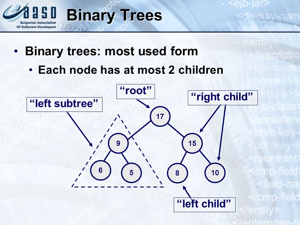 Binary Trees Binary trees: most used formBinary trees: most used form Each node has at most 2 childrenEach node has at most 2 children 10 17 159 6 5 8 right child left subtree rootroot left child