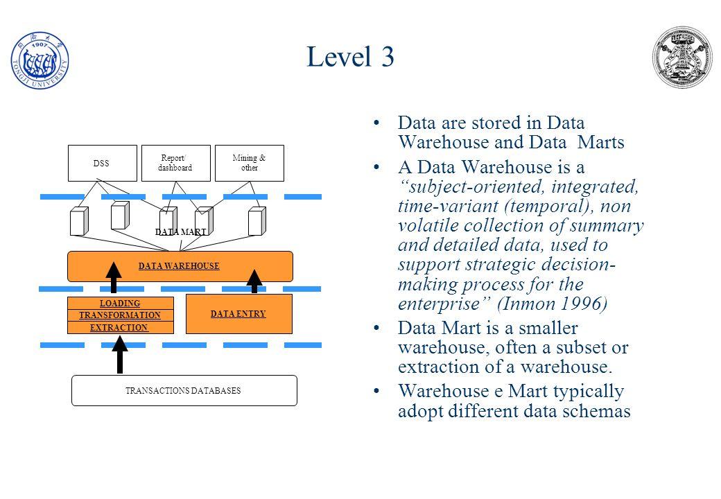 Level 3 : Data Warehouse Fact table Key 1 Key 2 Key … Measure 1 Measure 2 Measure ….