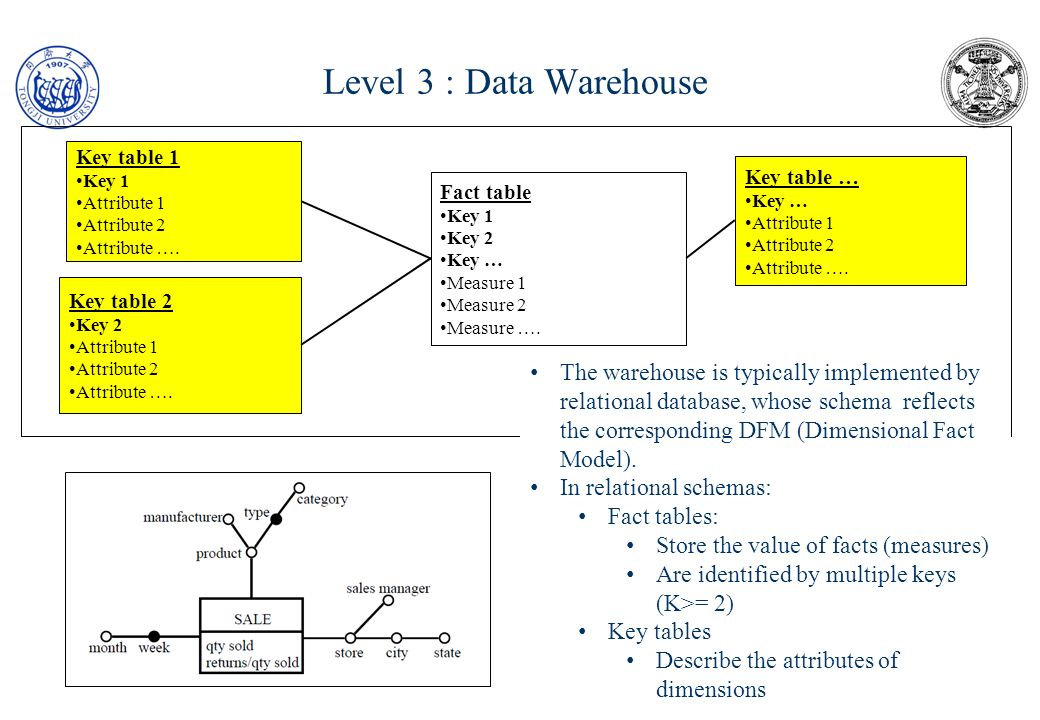 Level 3: Data Warehouse: star schema Jones case study Sales Date# Item# Shop# Sales amount Sales qty Number of receipts Time Date# Week-day Flag work/holyday for local calendar Date in muslim calendar Flag work/holyday for muslim calendar Item Item# Billing-metric Item description Bar-code# Package qty Package-class Supplier-brand Item-class Shop Shop# Description Shop-class ZIP-code A simple implementation of the DFM is a STAR schema where key tables are implemented only for immediate keys Further analysis / segmentation is obtained by queries on attributes of key tables