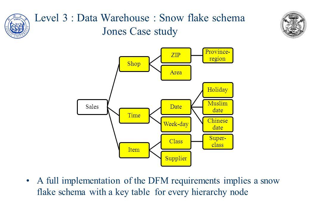 Wizard Creek Case Study: Data Warehouse