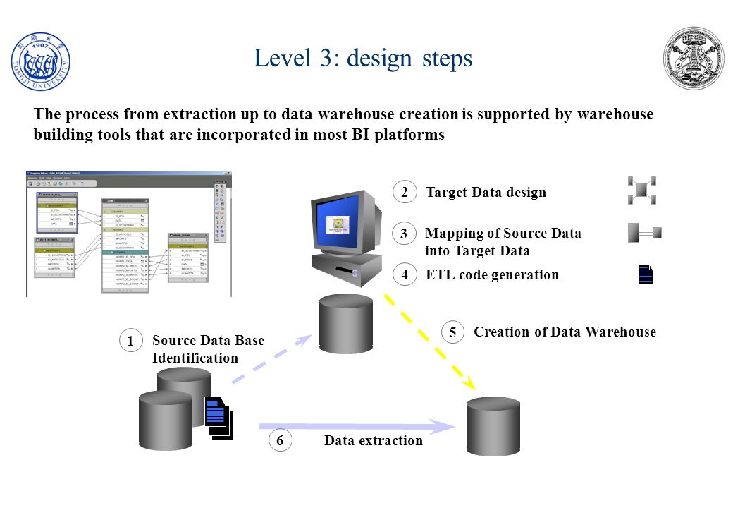 Level 3: design steps : detail