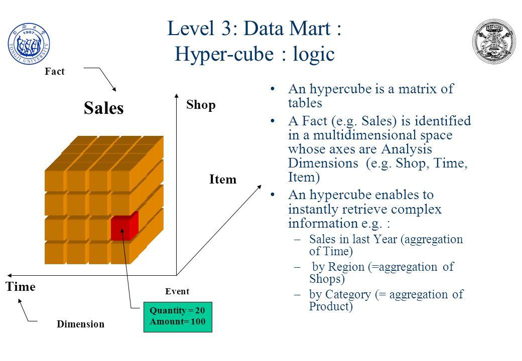 Level 3: Data Mart : Hyper-cube : logic ShopItemMonthBUDGET MB21000 MB31000 MB41000 0601 0602 0601 0602 0601 0602 Jan Feb Jan Feb Jan Feb Jan Feb Jan Feb Jan Feb 50 55 50 60 65 45 55 50 60 70 65 75 Shops Item MB21000 MB31000 MB41000 0601 0602 Date Jan Feb Mar Apr SHOP ITEM MONTH OLAP dimensions = warehouse key