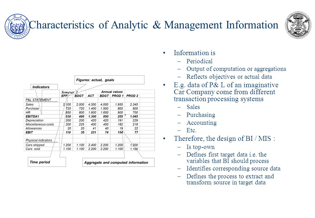 The 4-layer paradigm of BI /MIS systems Extraction DATA ENTRY BASI DATI OPERATIVE Transactions Data Bases Tranformation Loading DATA WAREHOUSE Decision support engines (DSS) Presentation / reporting engine (EIS, reporting) Mining & other application engines DATA MART