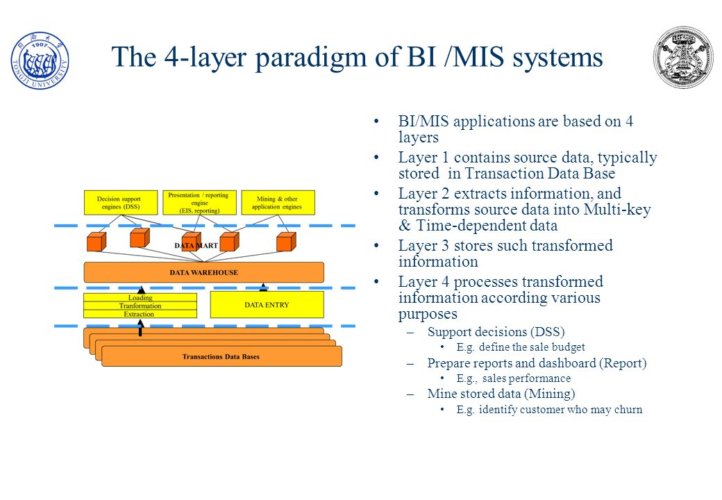 Business Intelligence : a primer Rev April 2012 Introduction & overview The paradigm of BI systems Platforms Appendix Review questions