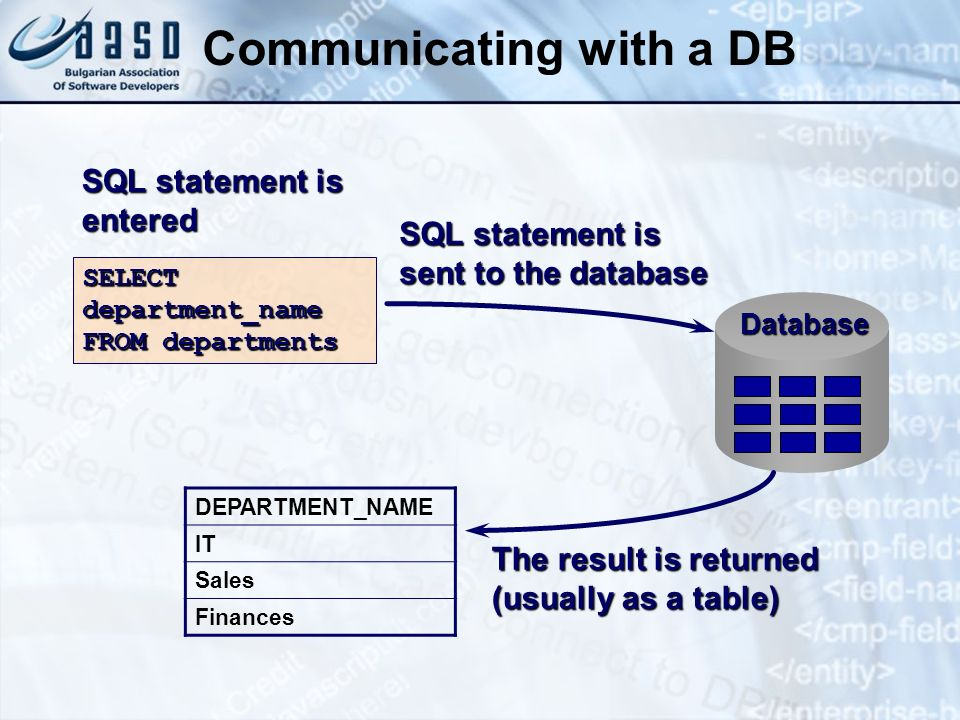 Communicating with a DB Database SQL statement is sent to the database SQL statement is entered SELECT department_name FROM departments DEPARTMENT_NAM