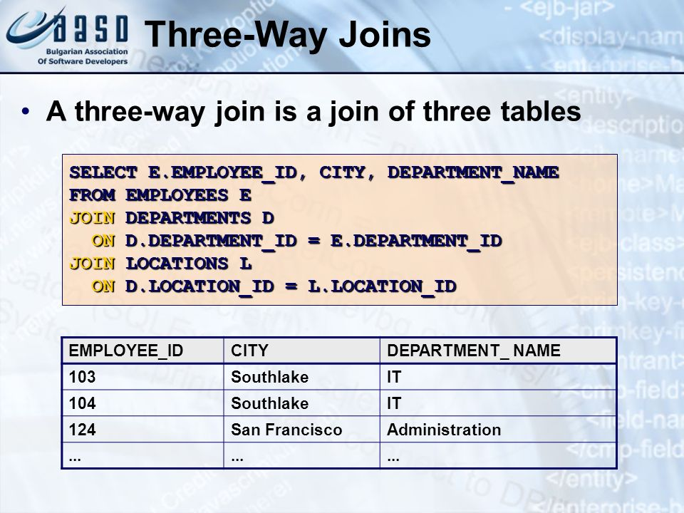 Three-Way Joins A three-way join is a join of three tables SELECT E.EMPLOYEE_ID, CITY, DEPARTMENT_NAME FROM EMPLOYEES E JOIN DEPARTMENTS D ON D.DEPART