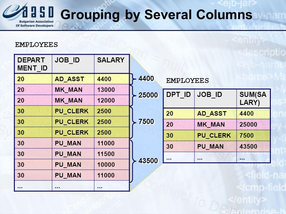 Grouping by Several Columns DEPART MENT_ID JOB_IDSALARY 20AD_ASST4400 20MK_MAN13000 20MK_MAN12000 30PU_CLERK2500 30PU_CLERK2500 30PU_CLERK2500 30PU_MA