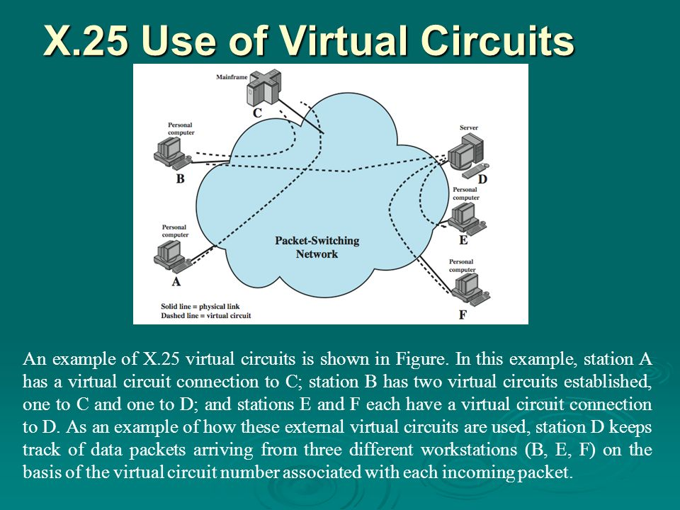 X.25 Use of Virtual Circuits An example of X.25 virtual circuits is shown in Figure.