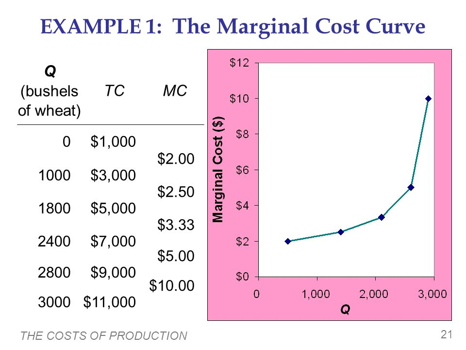 THE COSTS OF PRODUCTION 20 EXAMPLE 1: Total and Marginal Cost $10.00 $5.00 $3.33 $2.50 $2.00 Marginal Cost (MC) $11,000 $9,000 $7,000 $5,000 $3,000 $1