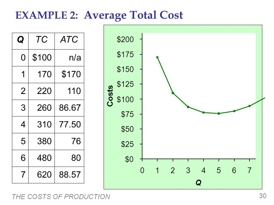 THE COSTS OF PRODUCTION 29 EXAMPLE 2: Average Total Cost 88.57 80 76 77.50 86.67 110 $170 n/a ATC 6207 4806 3805 3104 2603 2202 1701 $1000 74.2914.29