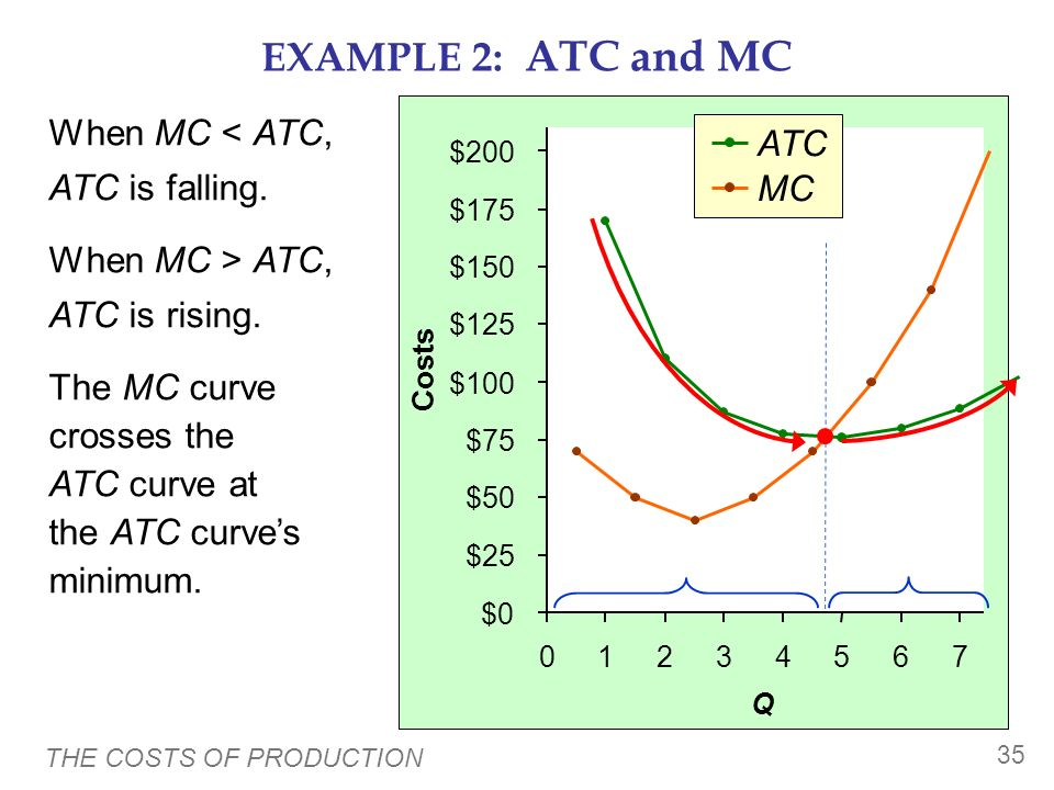 THE COSTS OF PRODUCTION 34 $0 $25 $50 $75 $100 $125 $150 $175 $200 01234567 Q Costs EXAMPLE 2: Why ATC Is Usually U-Shaped As Q rises: Initially, fall