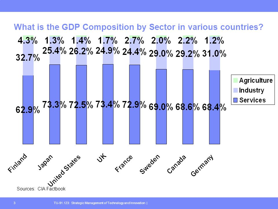 TU : Strategic Management of Technology and Innovation |3 What is the GDP Composition by Sector in various countries.