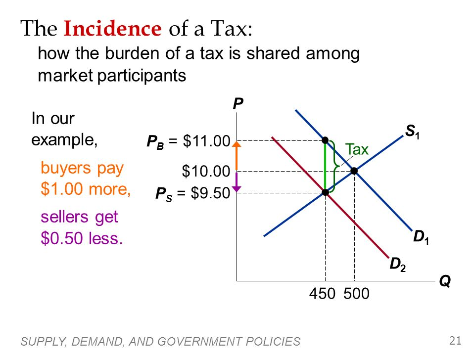 SUPPLY, DEMAND, AND GOVERNMENT POLICIES 20 S1S1 D1D1 $10.00 500 A Tax on Buyers P Q D2D2 $11.00 P B = $9.50 P S = Tax Effects of a $1.50 per unit tax