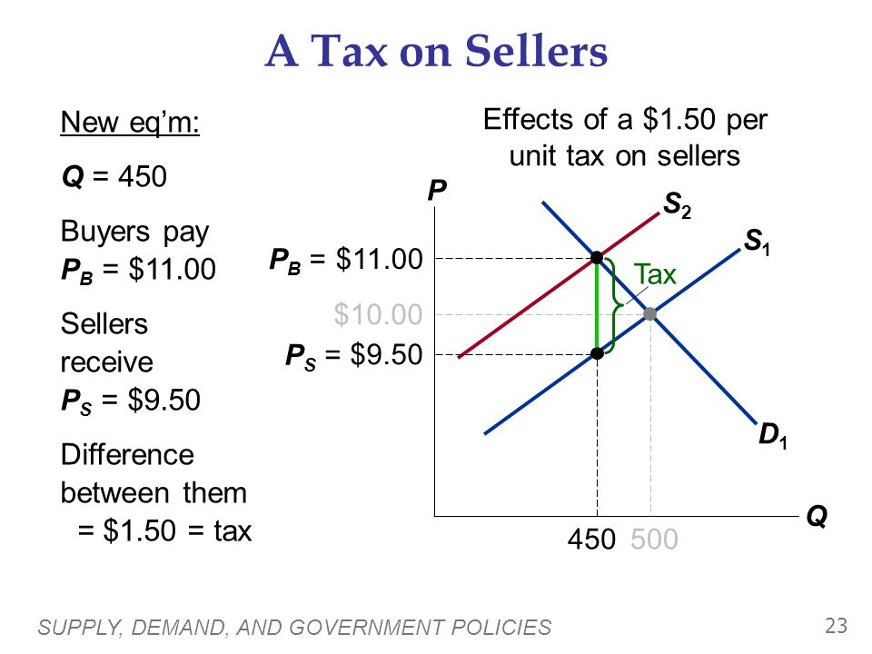 SUPPLY, DEMAND, AND GOVERNMENT POLICIES 22 S1S1 A Tax on Sellers P Q D1D1 $10.00 500 S2S2 Effects of a $1.50 per unit tax on sellers The tax effective