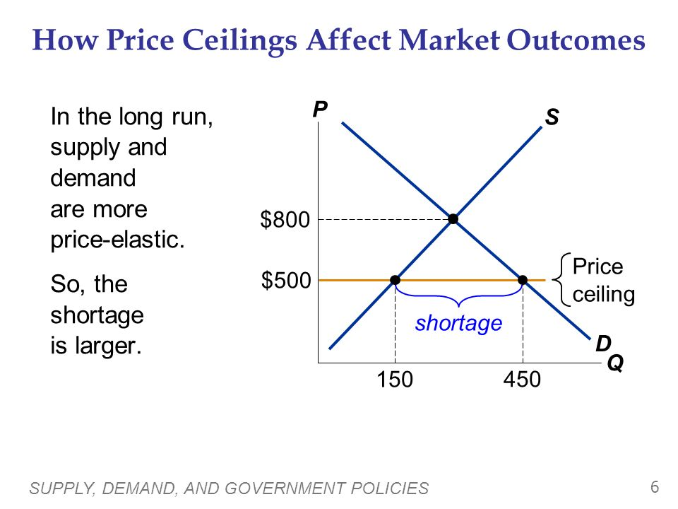 SUPPLY, DEMAND, AND GOVERNMENT POLICIES 5 How Price Ceilings Affect Market Outcomes The eqm price ($800) is above the ceiling and therefore illegal. T