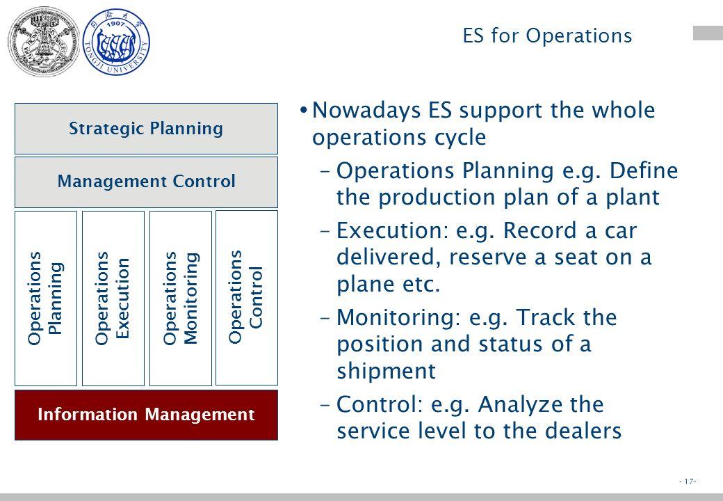 - 16- ES for Management: DSS