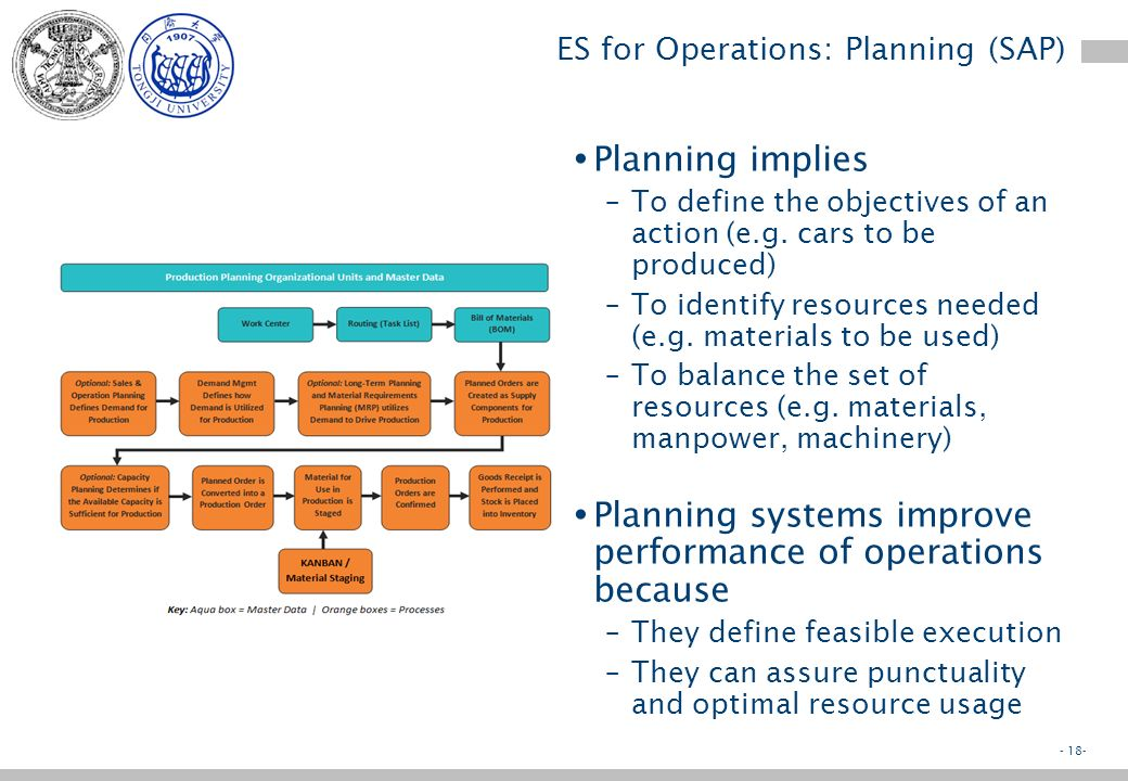 - 17- ES for Operations Nowadays ES support the whole operations cycle –Operations Planning e.g. Define the production plan of a plant –Execution: e.g