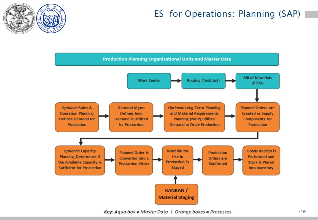 - 18- ES for Operations: Planning (SAP) Planning implies –To define the objectives of an action (e.g. cars to be produced) –To identify resources need