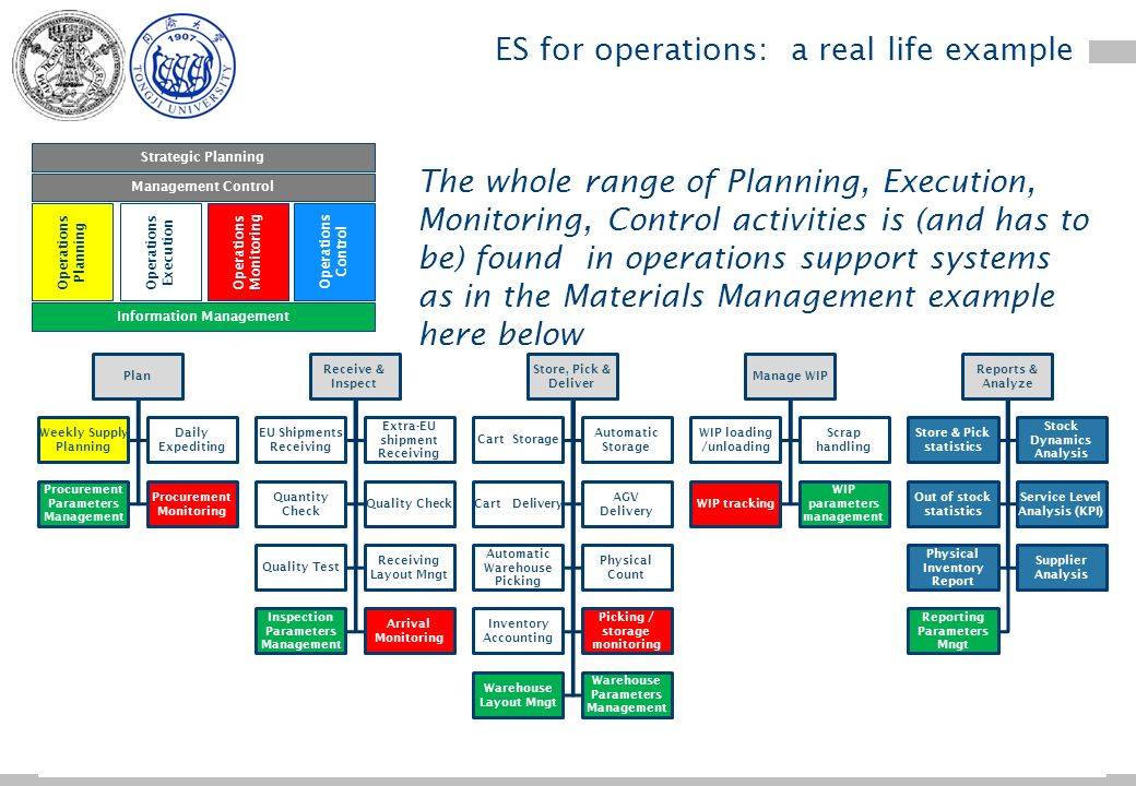 - 27- ES for Operations: Information Management (BOM)
