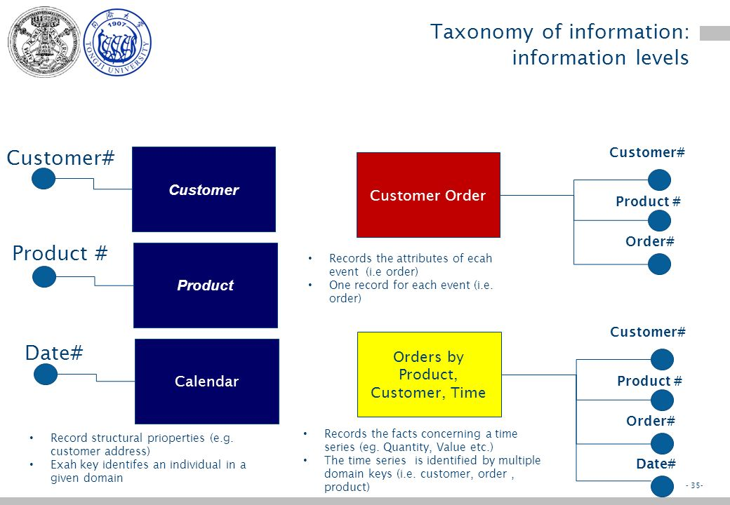 - 34- Taxonomy of information: information levels –Master information Describes structural properties of an object Typically has one key –Event information Describes properties of an event or transaction Typically has multiple keys –Analysis information Describes time dependent values Typically has multiple keys