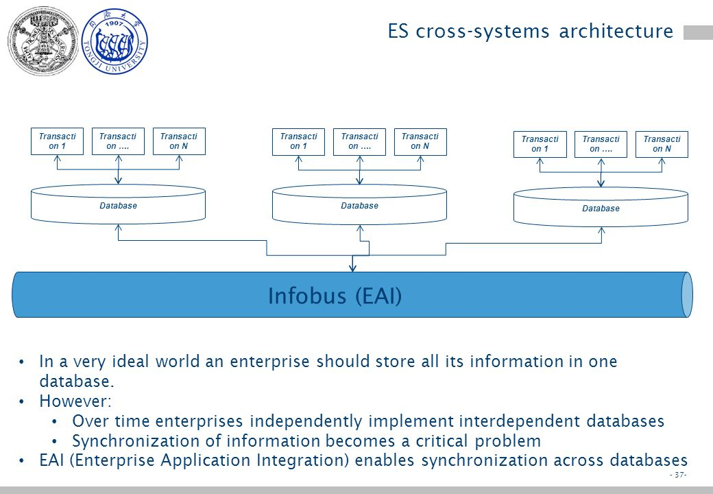 - 36- Taxonomy of information : examples in different sectors Information systemMaster informationEvent InformationAnalysis Information Warehouse Mate