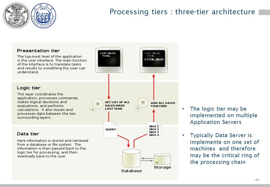 - 40- Processing tiers : Gartners taxonomy From 1992-93 systems are implemented on a client-server schema Clients may be more or less fat –Fat clients