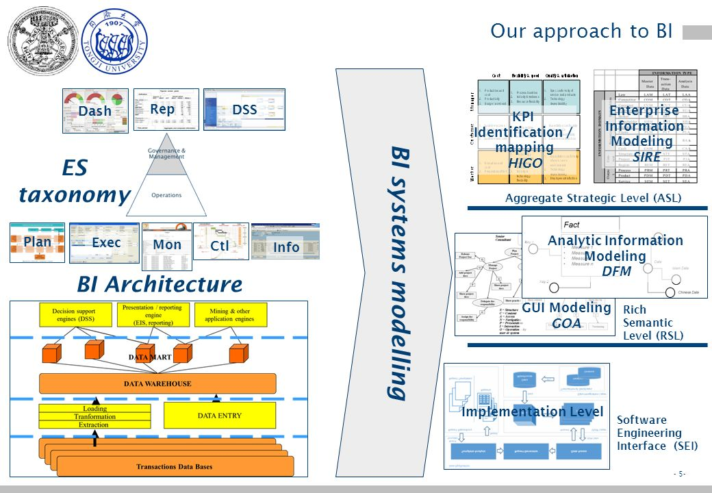 - 4- The BI architect What is BI course for.