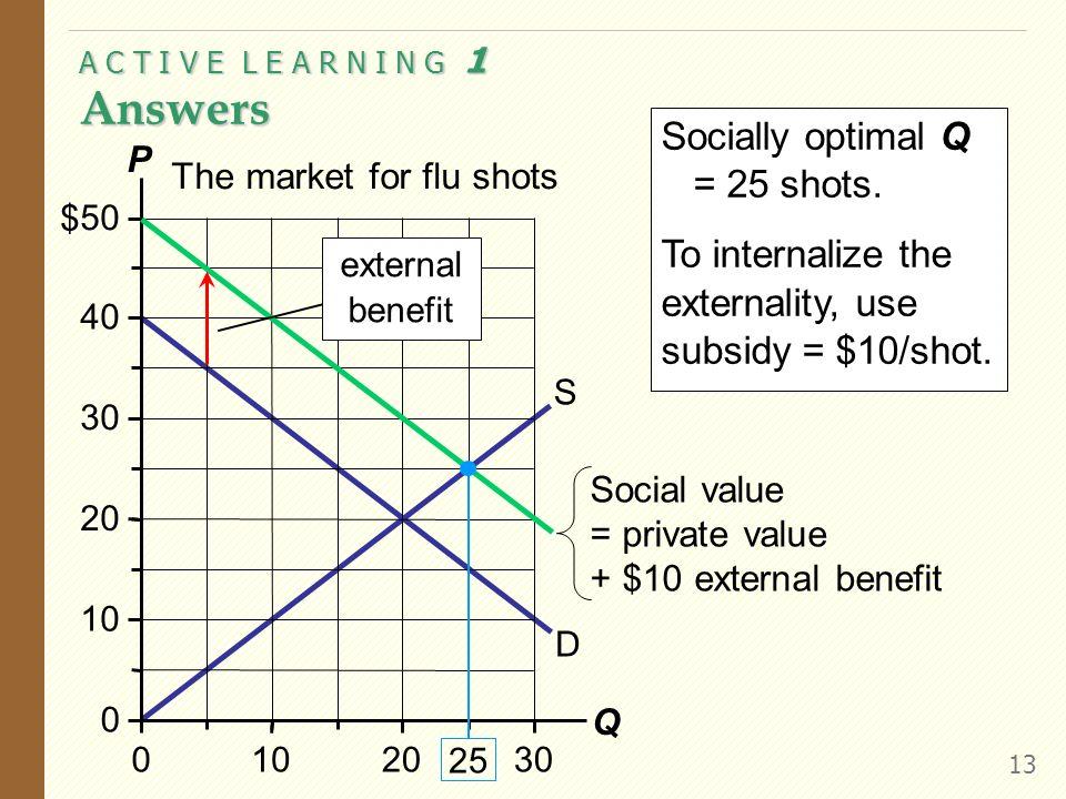 A C T I V E L E A R N I N G 1 Analysis of a positive externality 12 The market for flu shots D S 0 10 20 30 40 50 0102030 P Q $ External benefit = $10