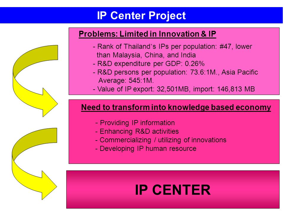 IP Center Project IP CENTER Problems: Limited in Innovation & IP - - Rank of Thailand s IPs per population: #47, lower than Malaysia, China, and India - - R&D expenditure per GDP: 0.26% - - R&D persons per population: 73.6:1M., Asia Pacific Average: 545:1M.