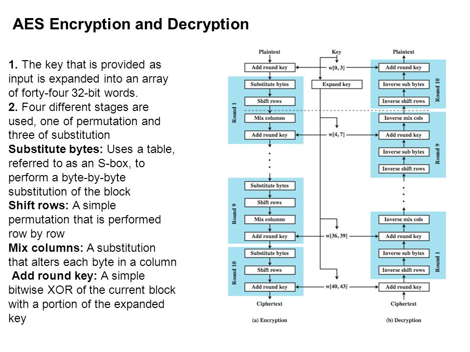 AES Encryption and Decryption 1. The key that is provided as input is expanded into an array of forty-four 32-bit words. 2. Four different stages are
