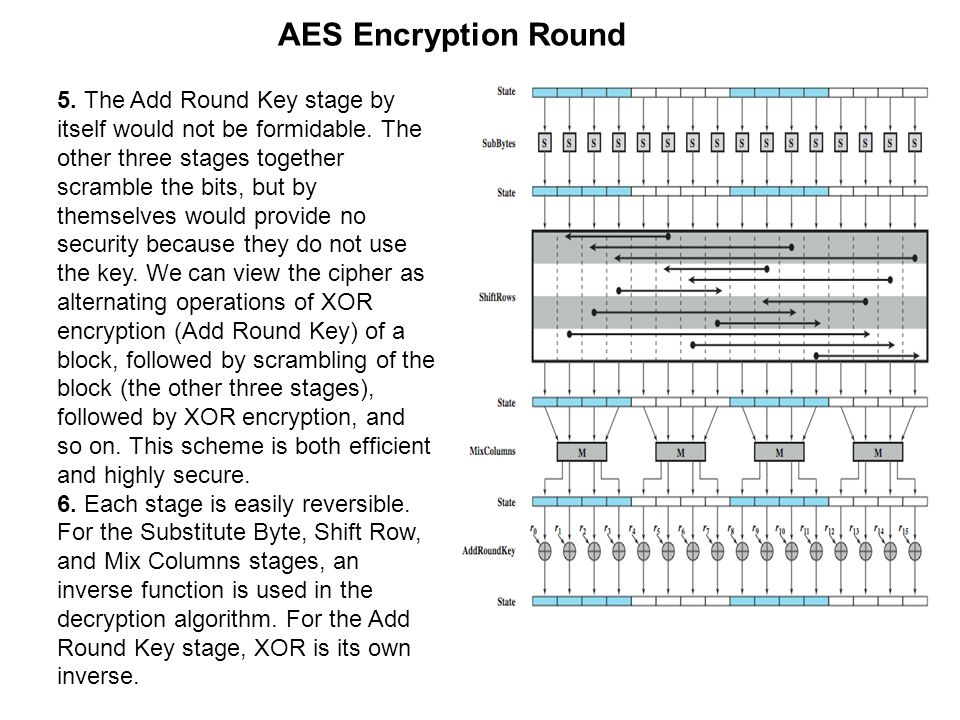 AES Encryption Round 5. The Add Round Key stage by itself would not be formidable. The other three stages together scramble the bits, but by themselve